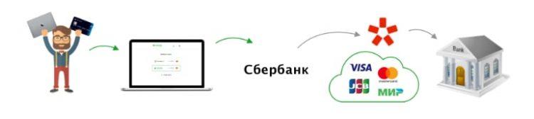 эквайринг для сайта от Сбербанка