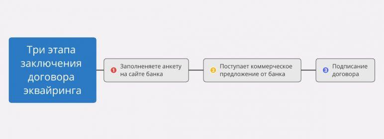 три этапа заключения договора на эквайринг
