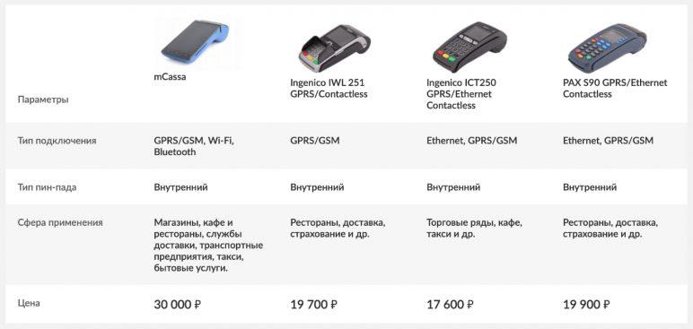 POS-терминалы для эквайринга от банка Русский стандарт